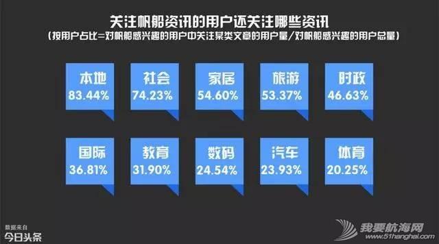 最关注帆船资讯的地区,青岛第一深圳第八! 076b1a4b2508c10c78072800953ea363.jpg