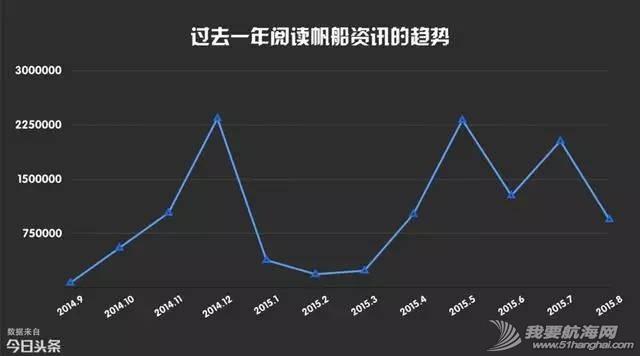 最关注帆船资讯的地区,青岛第一深圳第八! 5ce7f1c7ad4595159a15c38b78cfd923.jpg