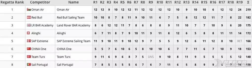 新赛季,拉尔森,大本营,系列赛,东道主 Day4 | 马斯喀特站顺利闭幕,东道主阿曼航空队如愿夺冠 82ce4255e97221db337a17bd81995dee.jpg
