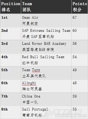 新赛季,拉尔森,Series,代表队,东道主 极限帆船赛即将在阿曼拉开帷幕! QQ截图20160322215400.jpg