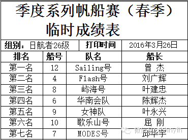 华南会—广帆协春季赛圆满收帆 3cc7627621c2d661fbb59a950ce8b463.png