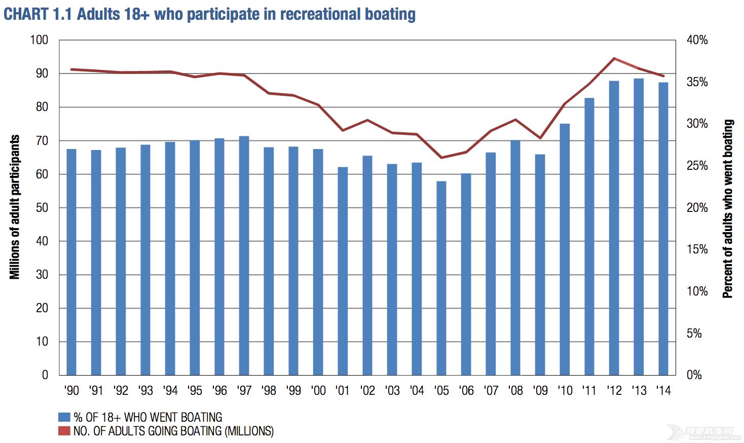 帆船,行业,生产总值,旧金山,交通运输 中美游艇帆船行业的发展差距 AdultsRecreationalBoating.png