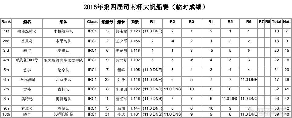 司南杯次日赛况---12节风刚刚好,赛出水平,玩得开森! IRC1排名6轮.jpg
