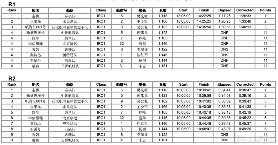 司南杯次日赛况---12节风刚刚好,赛出水平,玩得开森! IRC1排名各轮12.jpg
