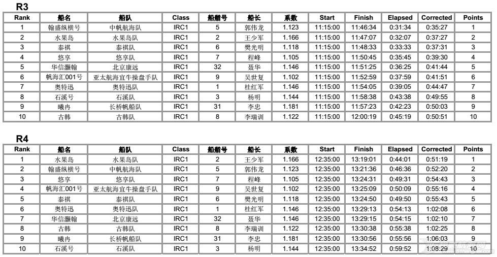司南杯次日赛况---12节风刚刚好,赛出水平,玩得开森! IRC1排名各轮34.jpg