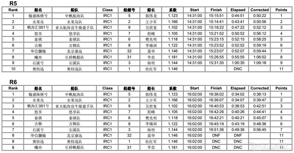 司南杯次日赛况---12节风刚刚好,赛出水平,玩得开森! IRC1排名各轮56.jpg