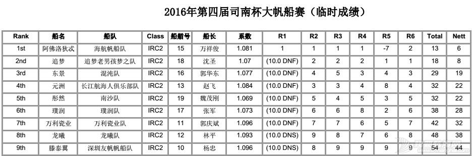 司南杯次日赛况---12节风刚刚好,赛出水平,玩得开森! IRC2排名6轮.jpg