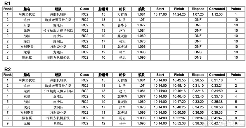 司南杯次日赛况---12节风刚刚好,赛出水平,玩得开森! IRC2排名各轮12.jpg