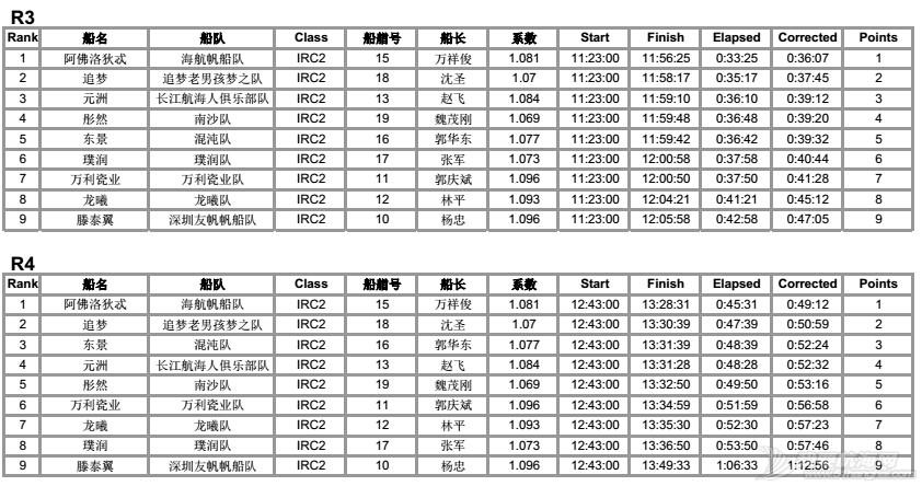司南杯次日赛况---12节风刚刚好,赛出水平,玩得开森! IRC2排名各轮34.jpg