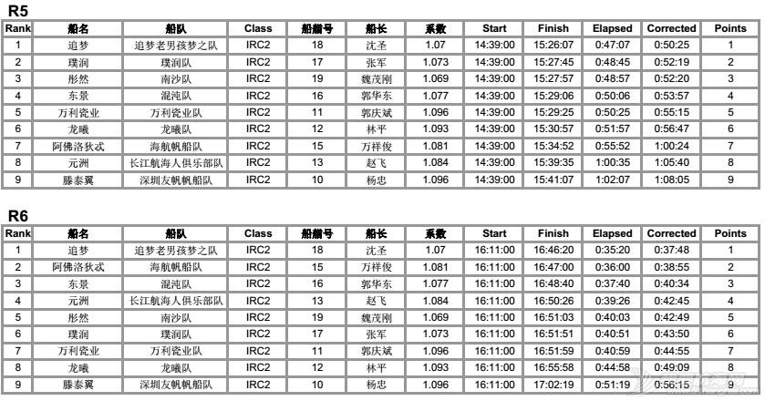 司南杯次日赛况---12节风刚刚好,赛出水平,玩得开森! IRC2排名各轮56.jpg