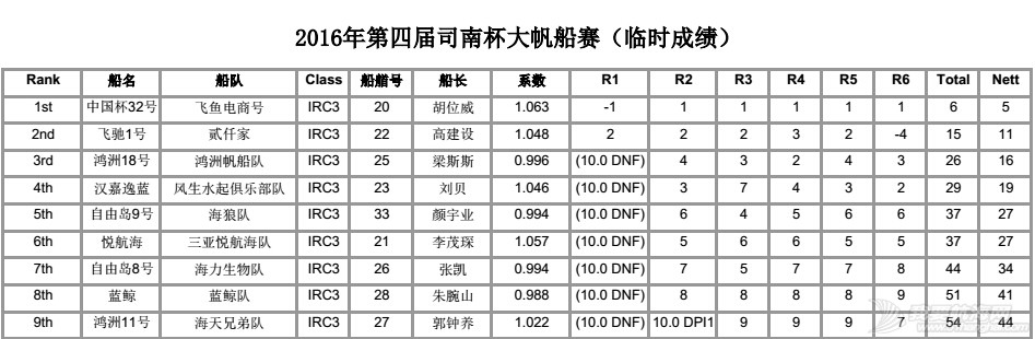 司南杯次日赛况---12节风刚刚好,赛出水平,玩得开森! IRC3排名6轮.jpg