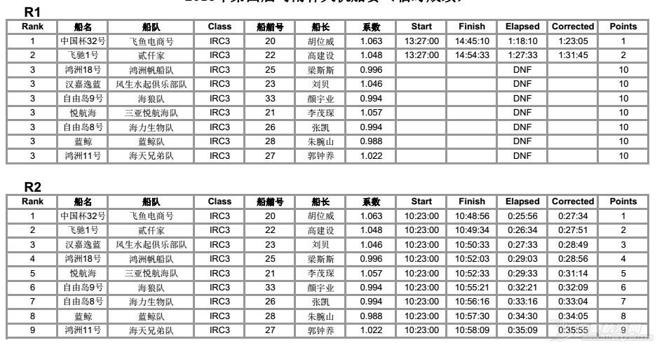 司南杯次日赛况---12节风刚刚好,赛出水平,玩得开森! IRC3排名各轮12.jpg