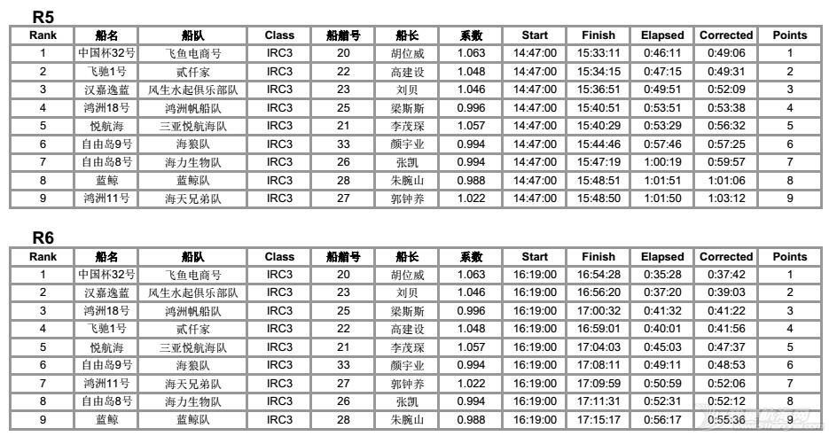 司南杯次日赛况---12节风刚刚好,赛出水平,玩得开森! IRC3排名各轮56.jpg