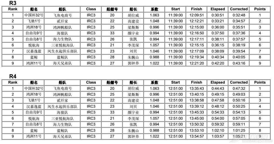 司南杯次日赛况---12节风刚刚好,赛出水平,玩得开森! IRC3排名各轮34.jpg
