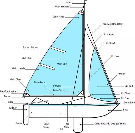 帆船航海夏令营- 起航吧少年,向着梦想出发! 911ac67ec94a7c889487800bf5e13561.jpg