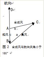 帆船航行中的真风概念  基础理论 图片1.png