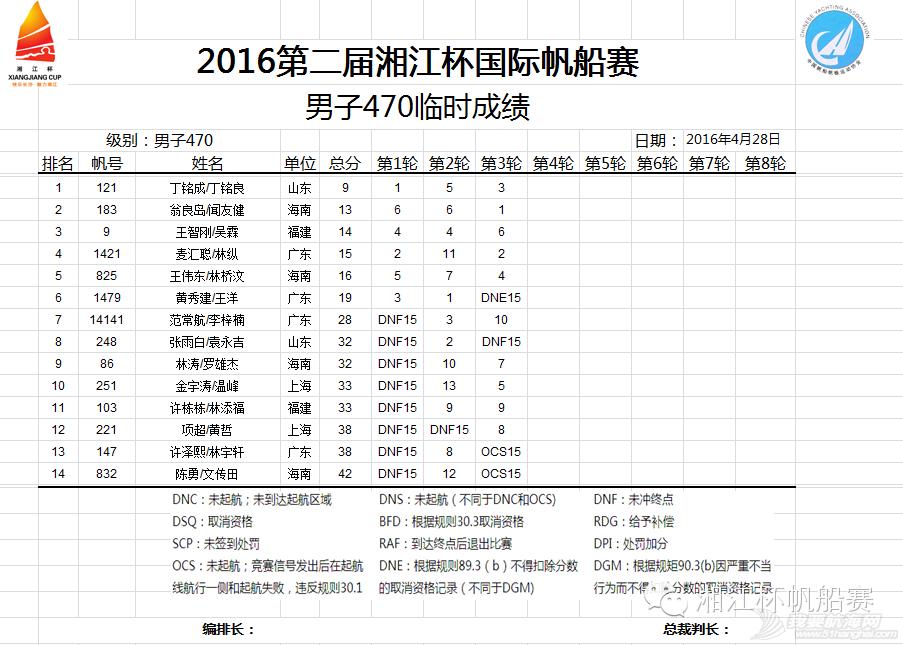 湘江杯国际帆船赛今日举行开幕式丨中国香港UK队获第一 2dcf34913ddad3fbd08b09e717c6b145.png