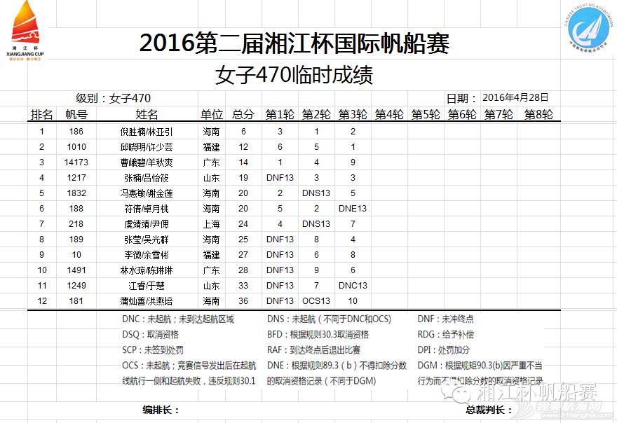 湘江杯国际帆船赛今日举行开幕式丨中国香港UK队获第一 5c1c396289501e3490a0dac7bd2dfd22.png
