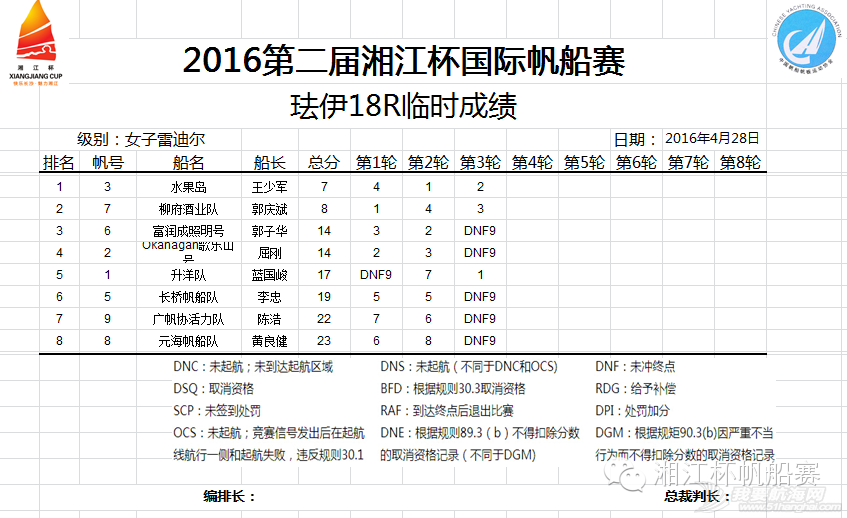湘江杯国际帆船赛今日举行开幕式丨中国香港UK队获第一 0b7647fb464c351d50dd77d73f056e76.png