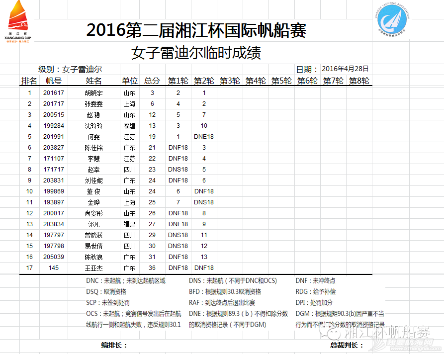 湘江杯国际帆船赛今日举行开幕式丨中国香港UK队获第一 c965dc6fa506eb6e2d6532b3bf9e0071.png
