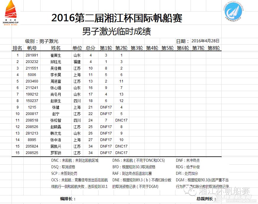 湘江杯国际帆船赛今日举行开幕式丨中国香港UK队获第一 9f7c4a0c8d3c6ea9e3a39f761207128e.png