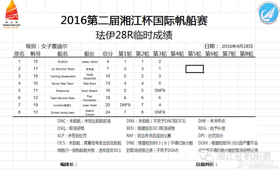 湘江杯国际帆船赛今日举行开幕式丨中国香港UK队获第一 6bc911d16c8b0e8fe3dcdc8b2a9c560f.png