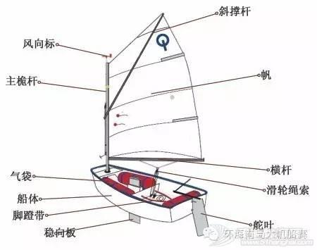 帆船课堂第三讲| 帆船结构 42caf4b1a8fd7ae4b52bc62f7af21cbb.jpg
