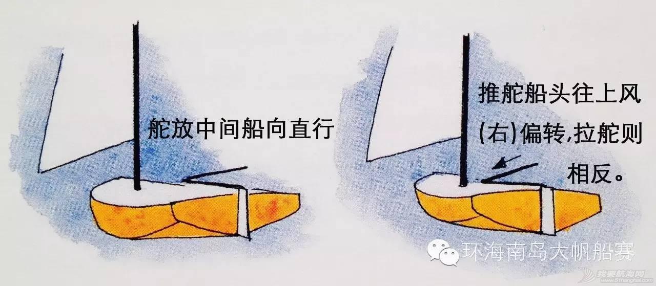 帆船课堂第三讲| 帆船结构 858f11d9bc5f83d5b4622f1d1701e267.jpg