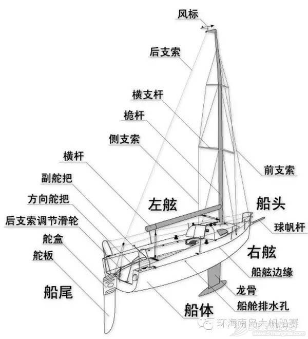帆船课堂第三讲| 帆船结构 b2d5bfaa098331950c92a5ff76343ae8.jpg