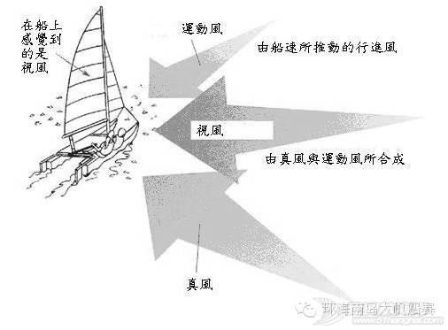 帆船课堂第四讲| 风向风速 0ff961ff67b54a6182d653d99e2ae1bc.jpg