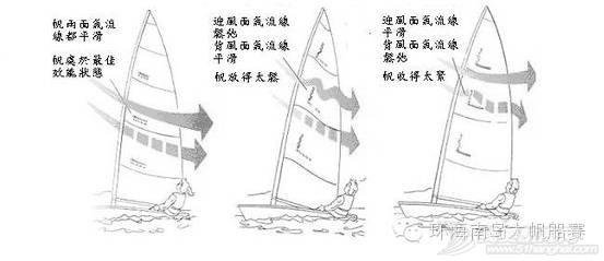 帆船课堂第五讲| 航行原理 f18bbee134c6c7bd3681904e13b0553c.jpg