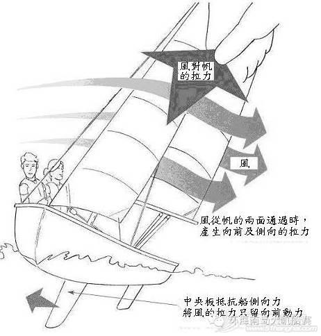 帆船课堂第五讲| 航行原理