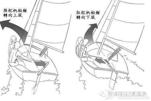 帆船课堂第七讲| 首次航行 a0e966fb46fa36dc3f76c8d94c6f5f26.jpg