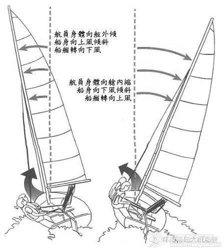 帆船课堂第七讲| 首次航行 942a14435b566f767a9be6a1fbc12c8a.jpg