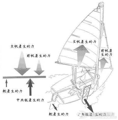 帆船课堂第七讲| 首次航行 7efb6f6c2d70aaf651d6781e4598e0ed.jpg