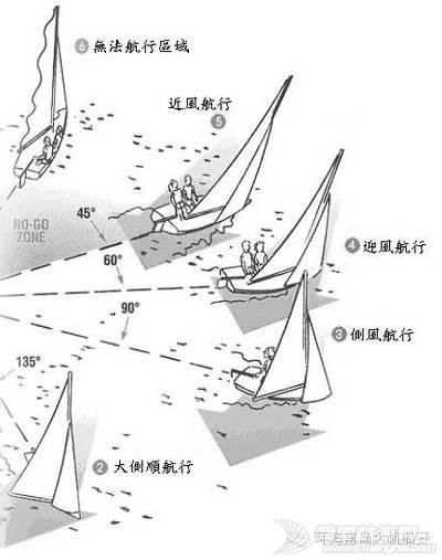 帆船课堂第八讲| 航行风向 c481cc20337ab36c802ac282dcd89b36.jpg