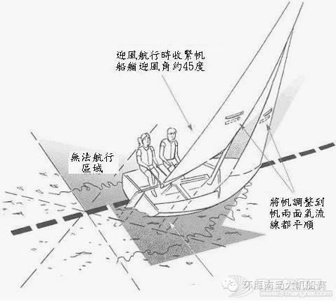 帆船课堂第九讲| 迎风行驶 cfa7c91bb6b1071a906e8928de1ac0fa.jpg