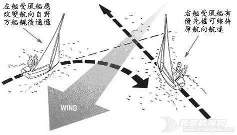 帆船课堂第十五讲 | 航行优先权 7a3b533753477ed0a09c068be09c7bf8.jpg