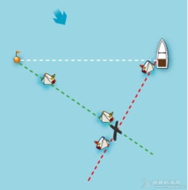 """帆船X点 """"X""""点于帆船赛事的意义 opti.jpg"""