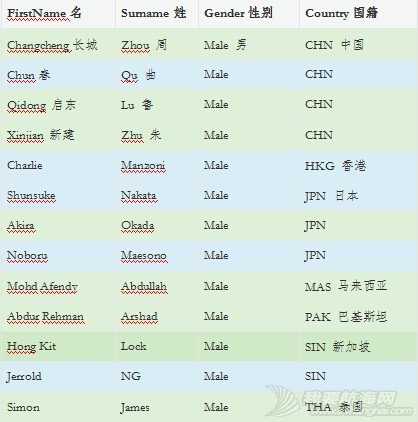 国际帆联,亚洲国际裁判目录 帆船赛亚洲国际级竞赛官员 国际竞赛官.jpg
