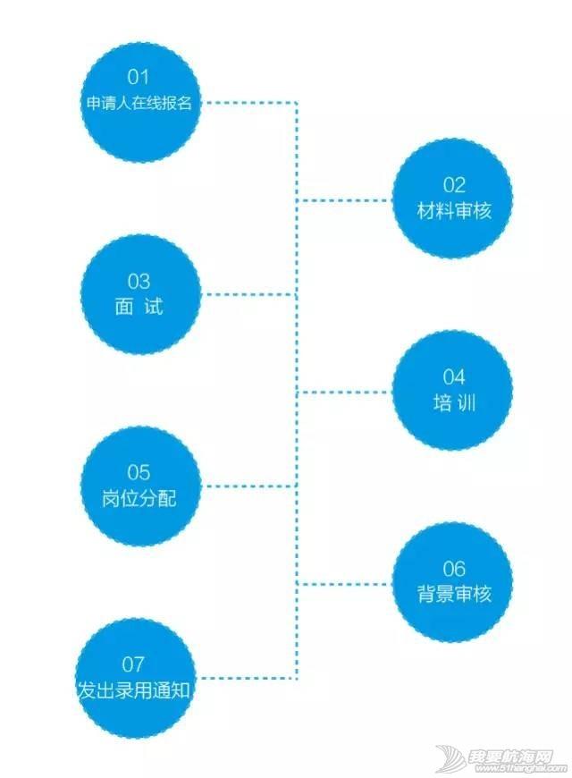 志愿者,拉力赛,中国,渤海,帆船 志愿者招募 | 中国环渤海帆船拉力赛 170400ip83w38e3nbmb883.jpg