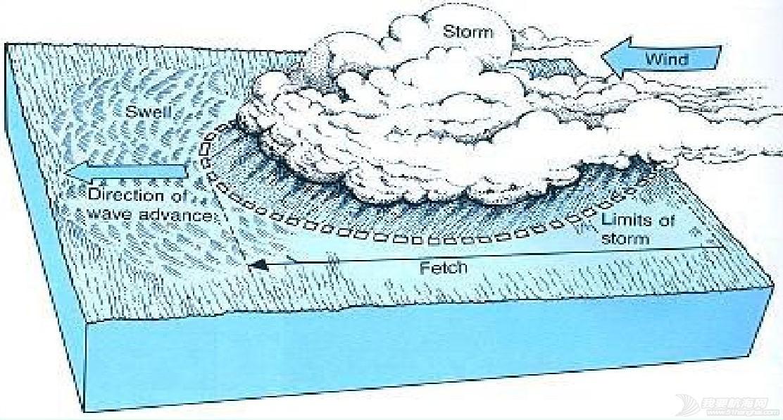 风浪与涌浪 3201296a27d3240c8447ef81
