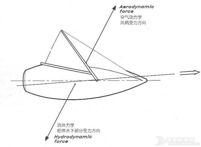 掌舵控帆找感觉,平衡才是真正好 3fc4541ebabdbf1115ca019afe93c371.jpg