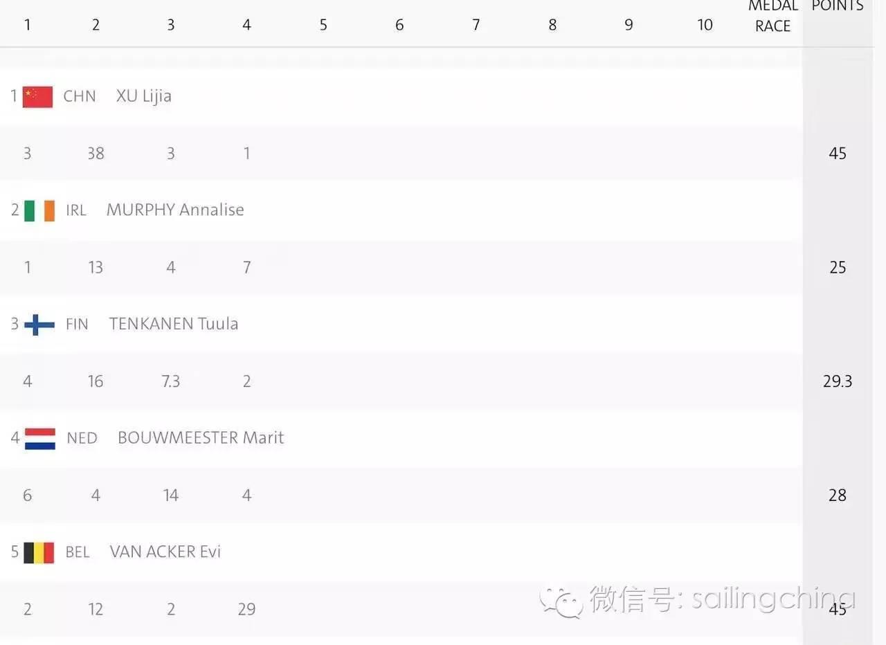 里约奥运帆船帆板:徐莉佳重返总成绩榜首位 ab37fc3cd9422037a623977a973a4d98.jpg