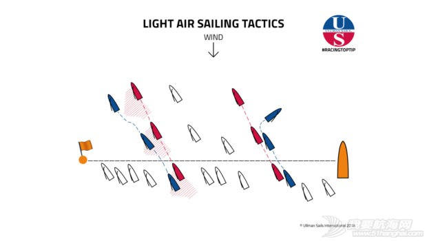 小风天帆船赛相应战术 2016-09-01_8-25-22-620x350.jpg