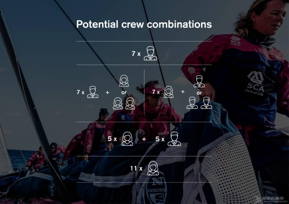 沃尔沃环球帆船赛赛制改革第一发,大力鼓励女性船员参加比赛 17a53cffd3fe7bf6dba6b651cb919bd6.jpg