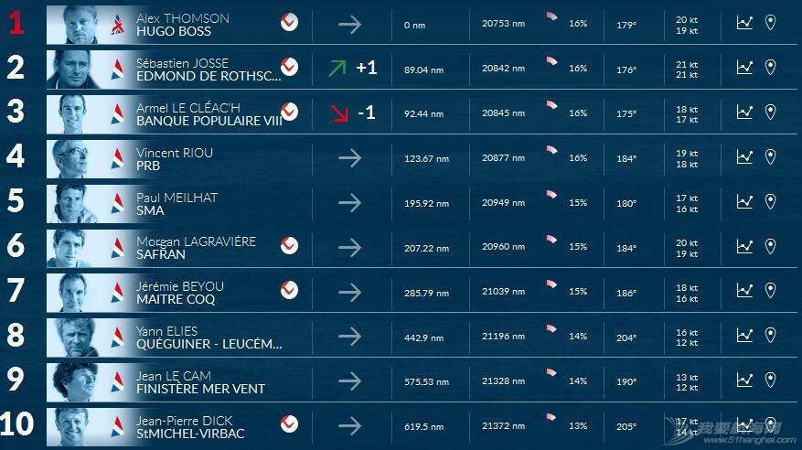 一周风帆世界,帆船世界新闻,航海时间新闻 一周风帆世界(11.12-11.18) Vendee