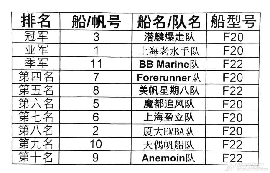 """2016冬季淀山湖""""美帆杯""""博纳多帆船赛完美收官"""