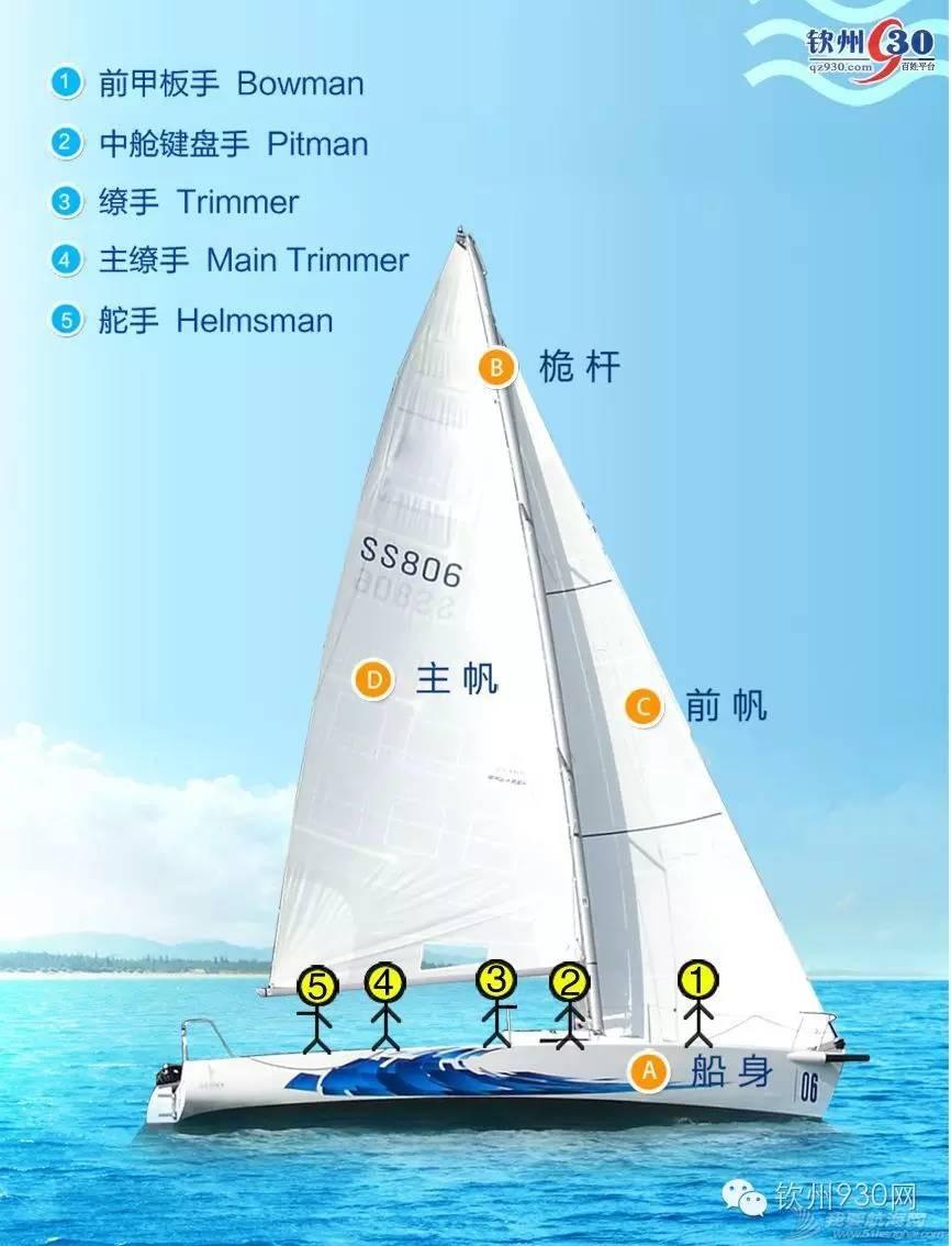 @钦州人,速来报名!超酷的帆船试驾带你免费体验带你飞! 03394c8585ee957e22ed23f086b7633b.jpg