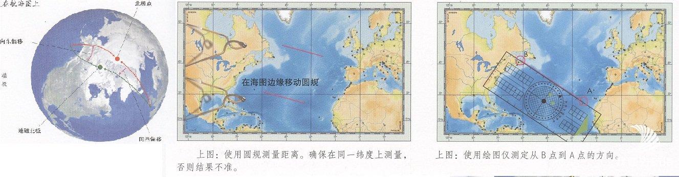 上图1:地磁北与地理北极的差异。 上图2:使用圆规测量距离。确保在同一纬度上测量,否则结果不准。 上图3:使用绘图仪测定从B点到A点的方向。